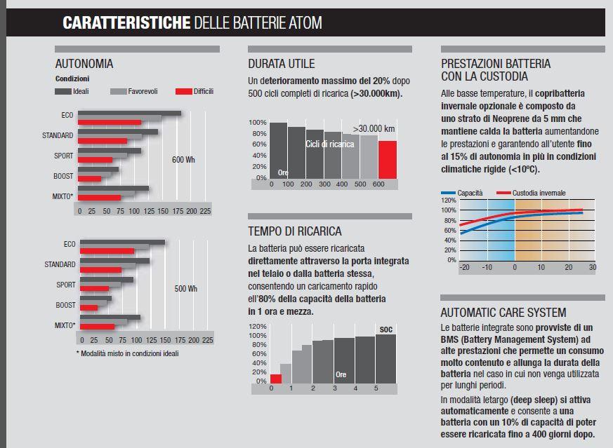 caratteristiche delle batterie della serie ATOM di BH