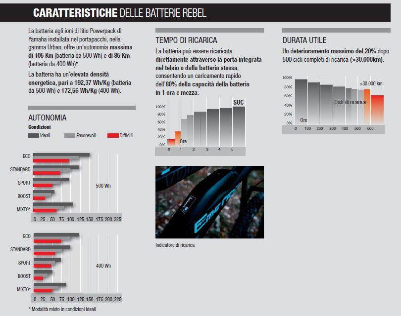 Caratteristiche batterie serie REBEL